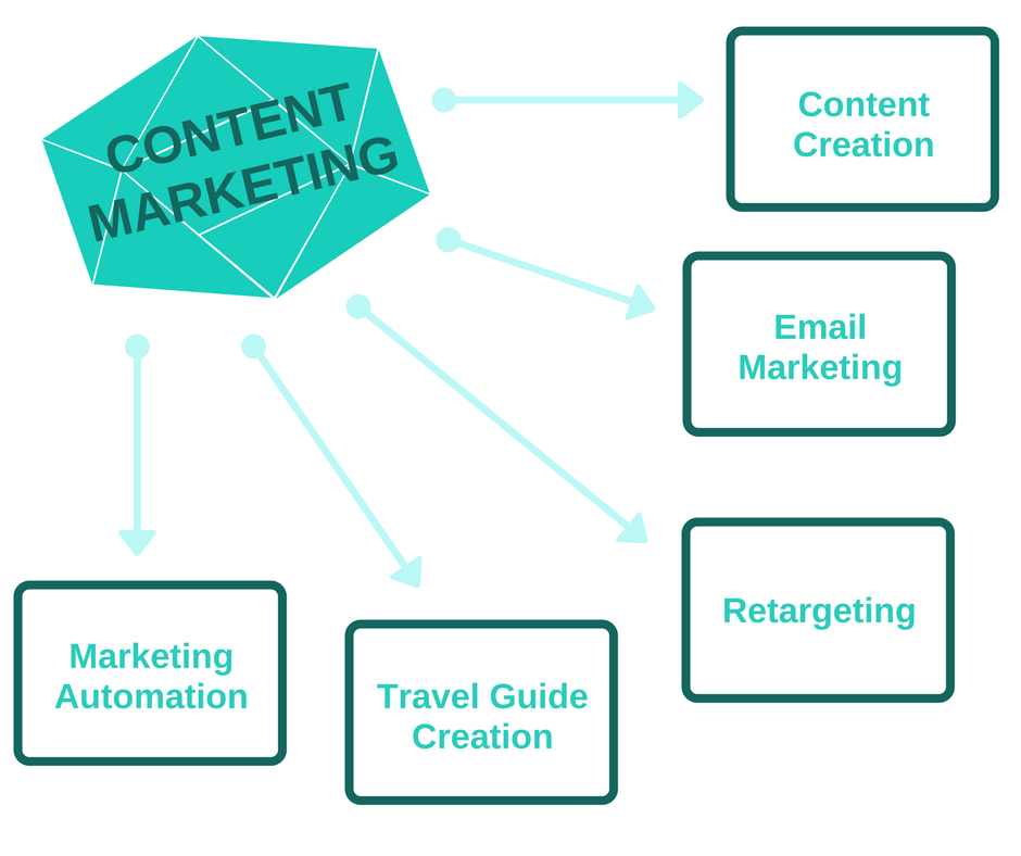 Diagram Showing the Different Elements of Content Marketing