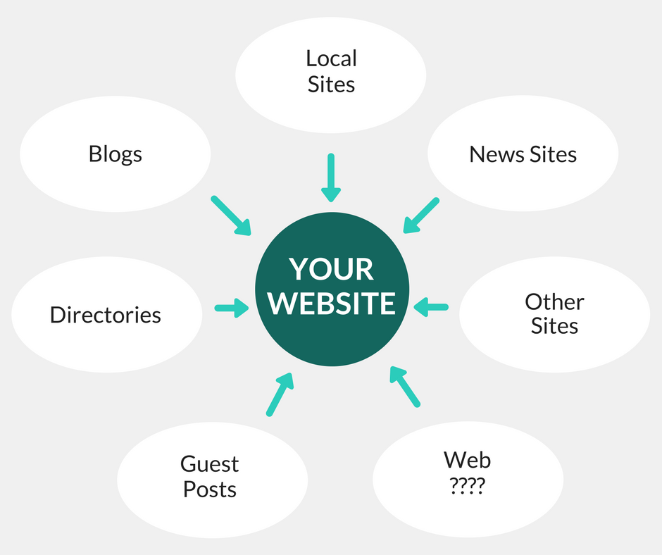 Link Building Diagram