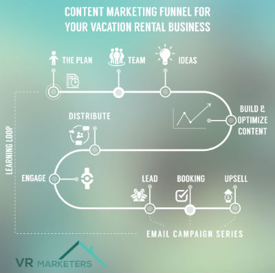 VR Marketers' Content Marketing Funnel for Vacation Rental Businesses