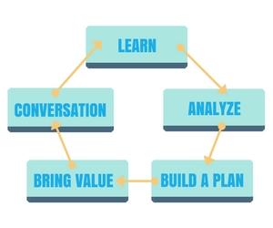 LABBS 5-Step Marketing Diagram