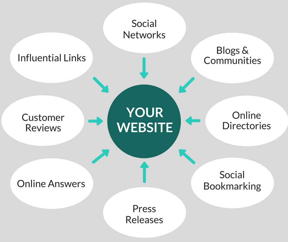Diagram Showing Types of Backlinks