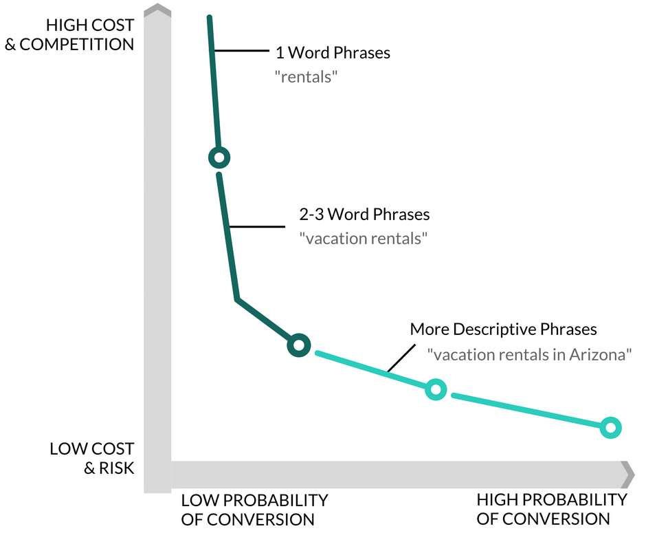 Chart Showing How Long Tail Keywords Work