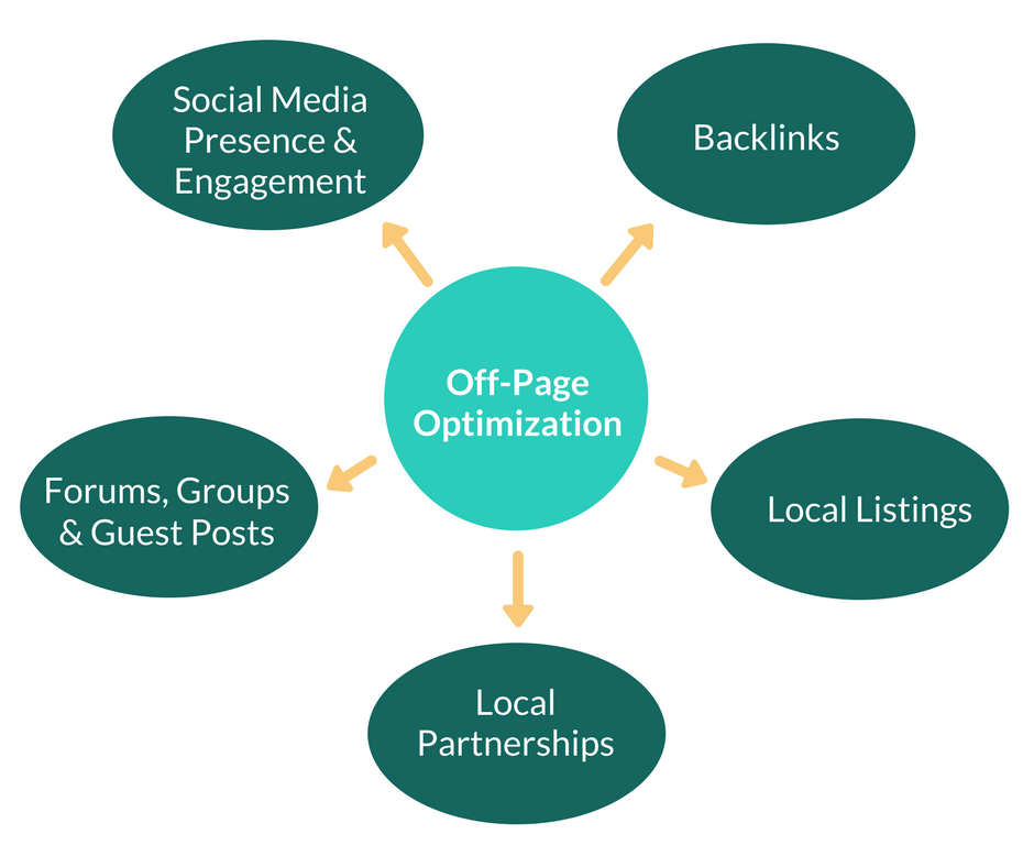 Off-Page Optimization Chart