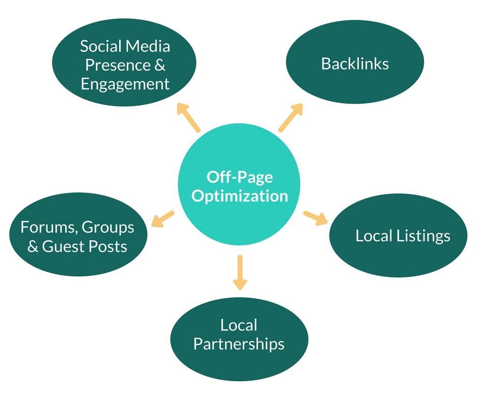 Off-Page Optimization Chart