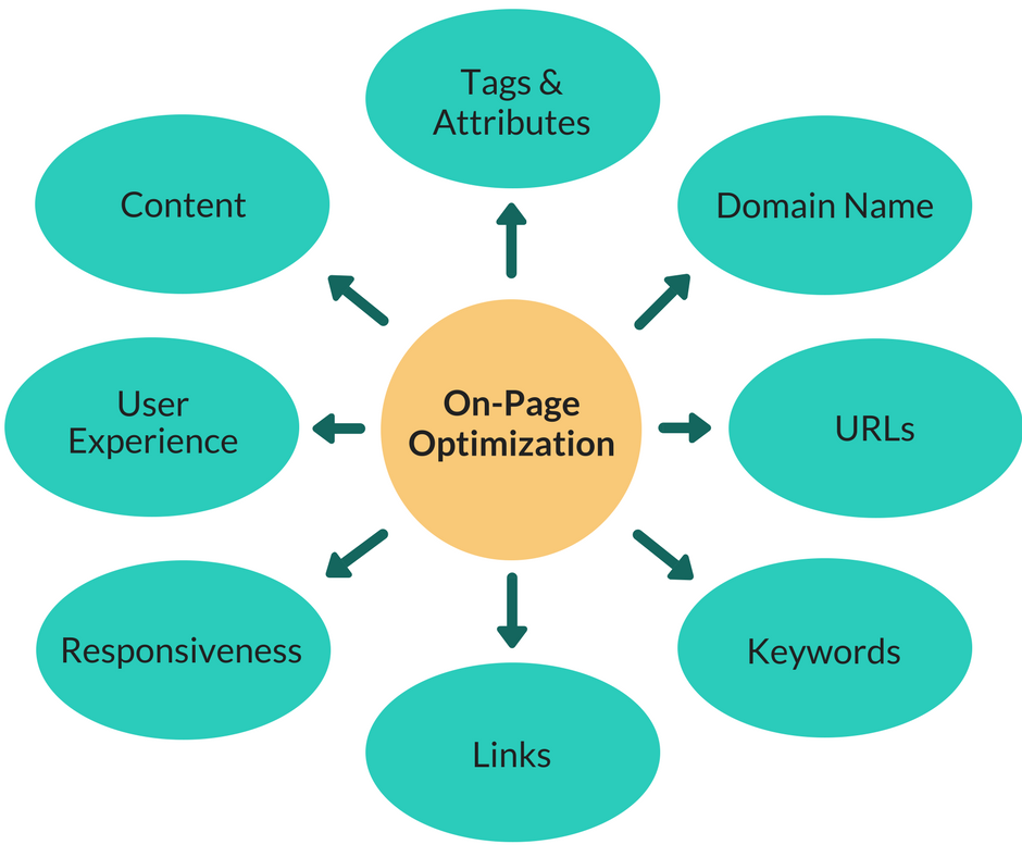 On-Page Optimization Chart