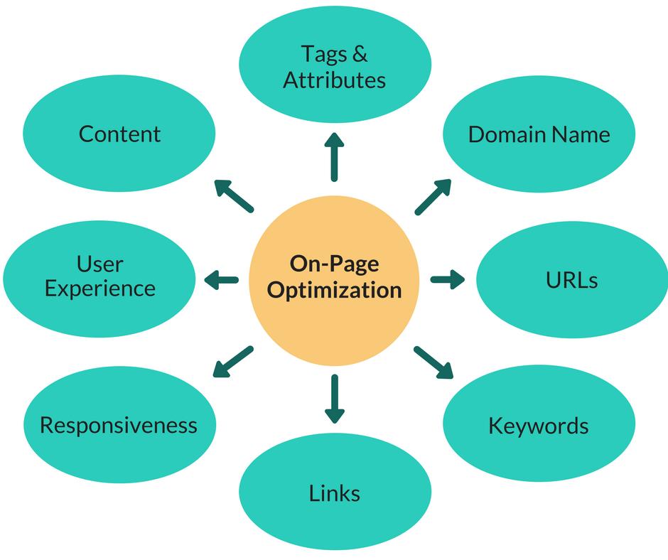 On-Page Optimization Chart